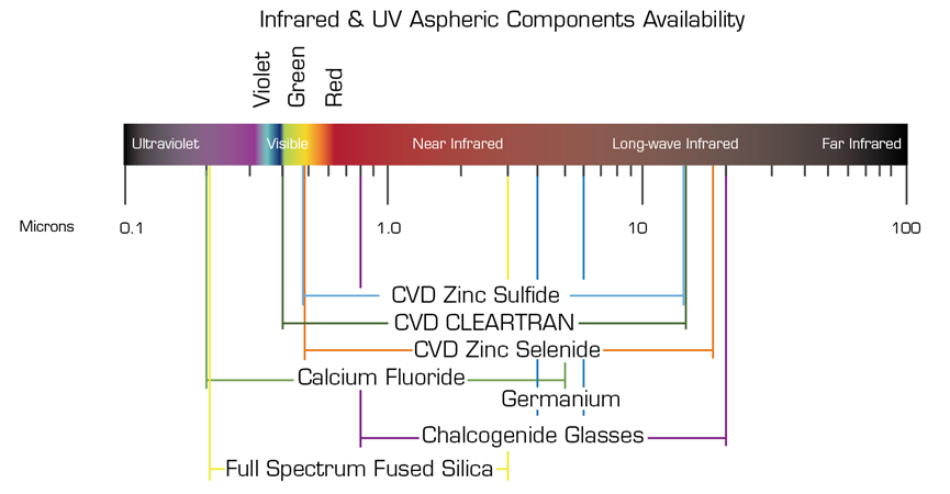 UV materials as aspheric components