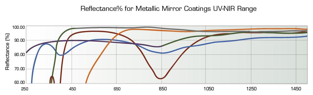 Concave mirrors reflectance