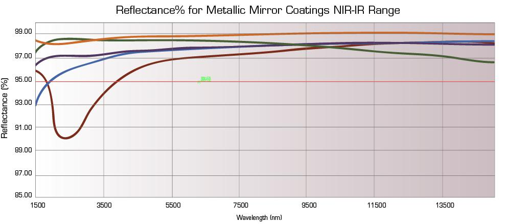 reflectance for metallic mirror