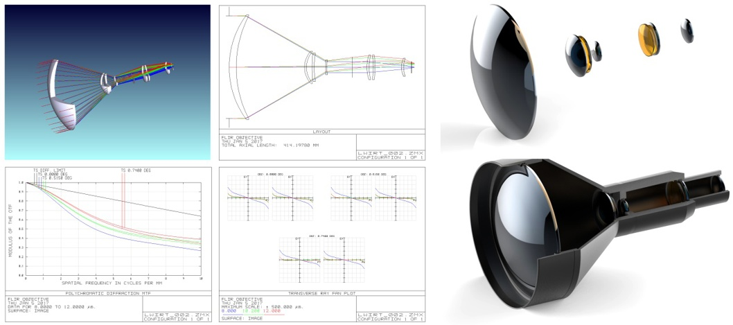 Lwir Lens, LWIR Optics Design