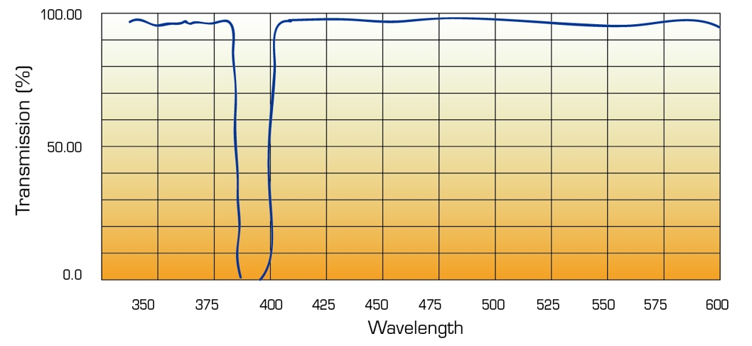 Notch Filter wavelength