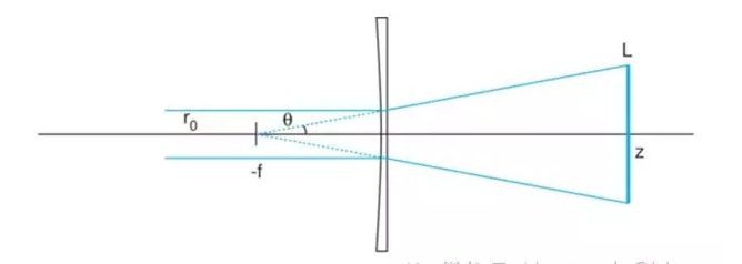 application of cylindrical lens