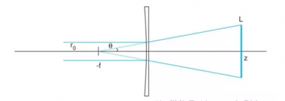 The Use of Cylindrical Lens